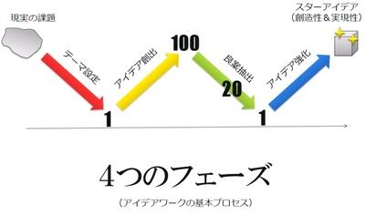 4つのフェーズ.jpg