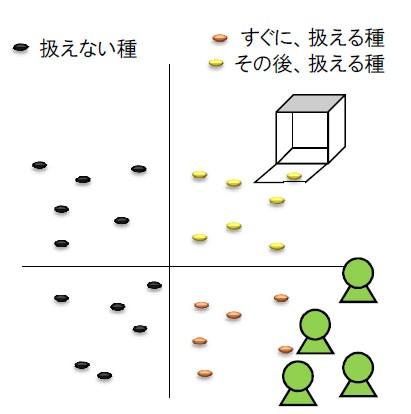 02_tanewowakeru.jpg