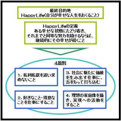 Happy Life 4原則