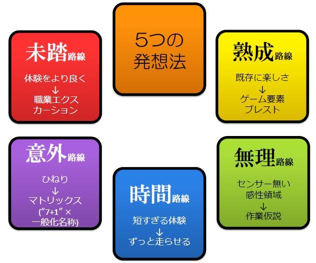 5つの発想法_アプリアイデアのための.jpg