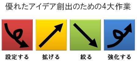 優れたアイデア創出のための4大作業.jpg
