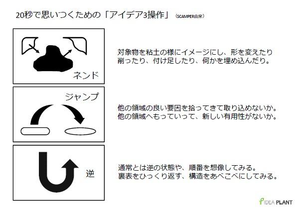 アイデア3操作_即興版SCAMPER.jpg