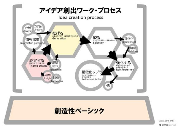 アイデア創出プロセスと創造性ベーシック.png