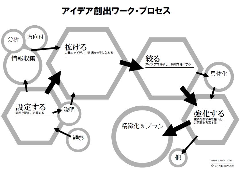 アイデア創出ワーク_プロセス_By_IDEAPLANT_2012Final.jpg