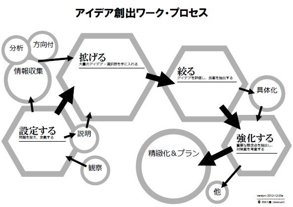アイデア創出活動のステップ(アイデアワークの地図).jpg