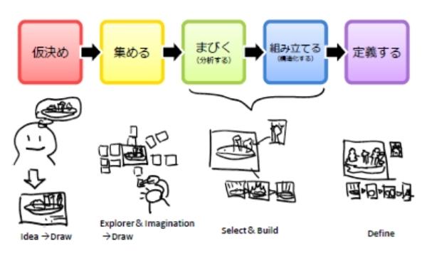 カオスまびき法.jpg