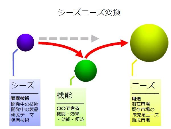 シーズから発想するワーク1.jpg