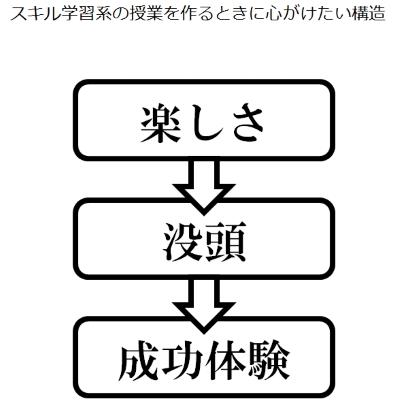 スキル学習系の授業を作るときに心がけたい構造.jpg