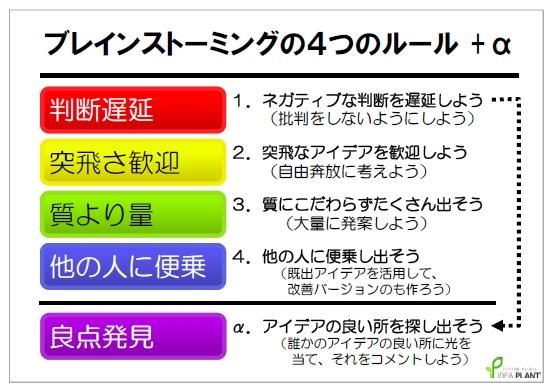ブレストの4つのルール+α.jpg