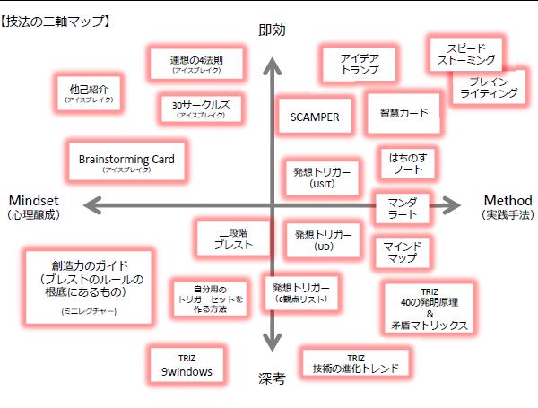 創造技法の二軸マップ.png