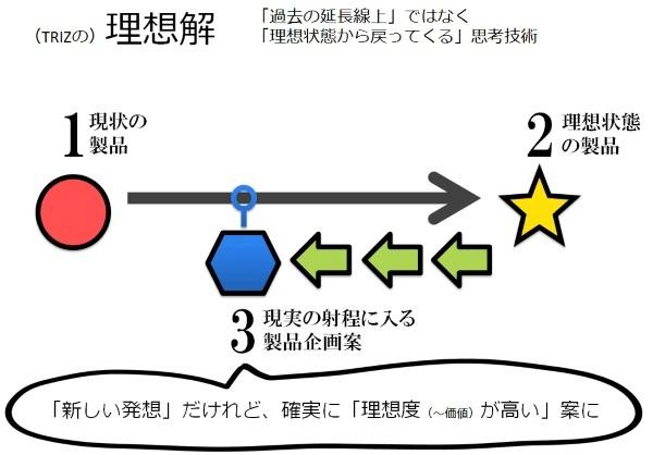 理想解(TRIZの一技法).jpg