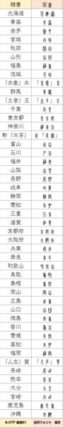 篆書、隷書、都道府県.png