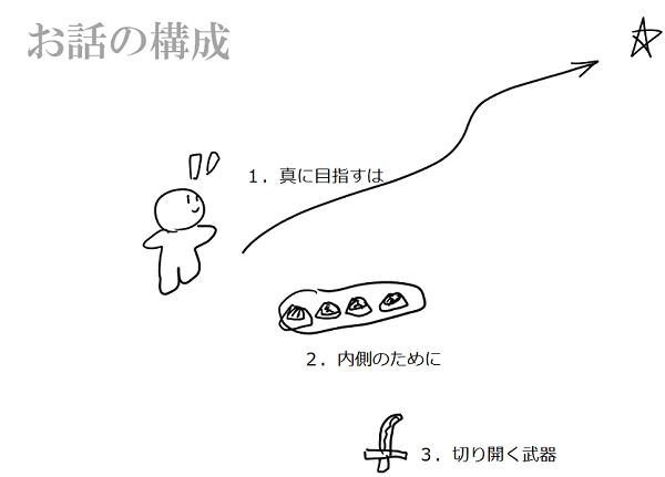 高校図書館研究会_アイデアWS_構成.png