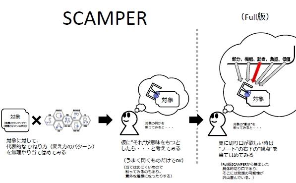 SCAMPER.jpg