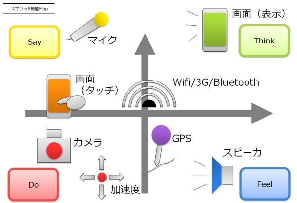 SmartPhone_8_kinou_MAP_by_ideaplant.jpg
