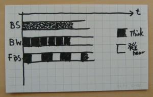 brainstorming_3type_timeline_hikaku.jpg