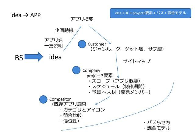 idea→APP_企画書の手順.jpg