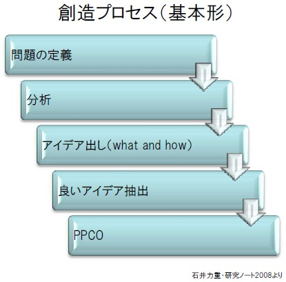 souzou_process_basicmodel.jpg