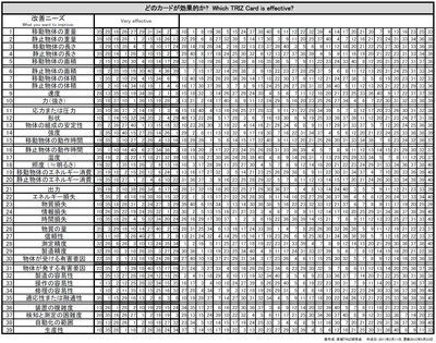 Which_TRIZ_Card_is_effective_Sheet.jpg